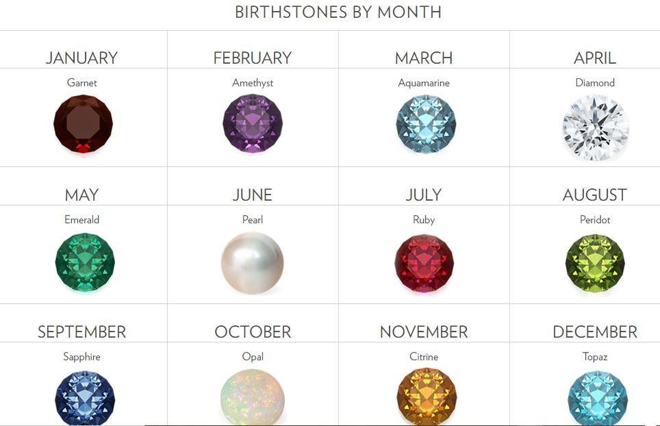 Birthstone Months