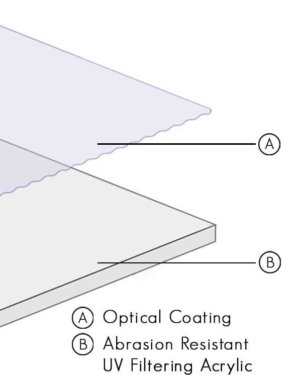 A vector image demonstrating the 2 layers to the TruLife Anti-Reflective Acrylic